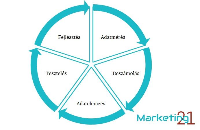 Webanalitika I - honlapfejlesztés folyamata - Marketing21