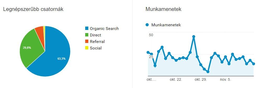 Google Analytics webanalitika illusztráció